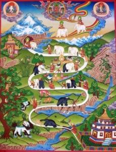 Image représentant la traditionnelle présentation des neuf étapes de Shamatha dans la méditation